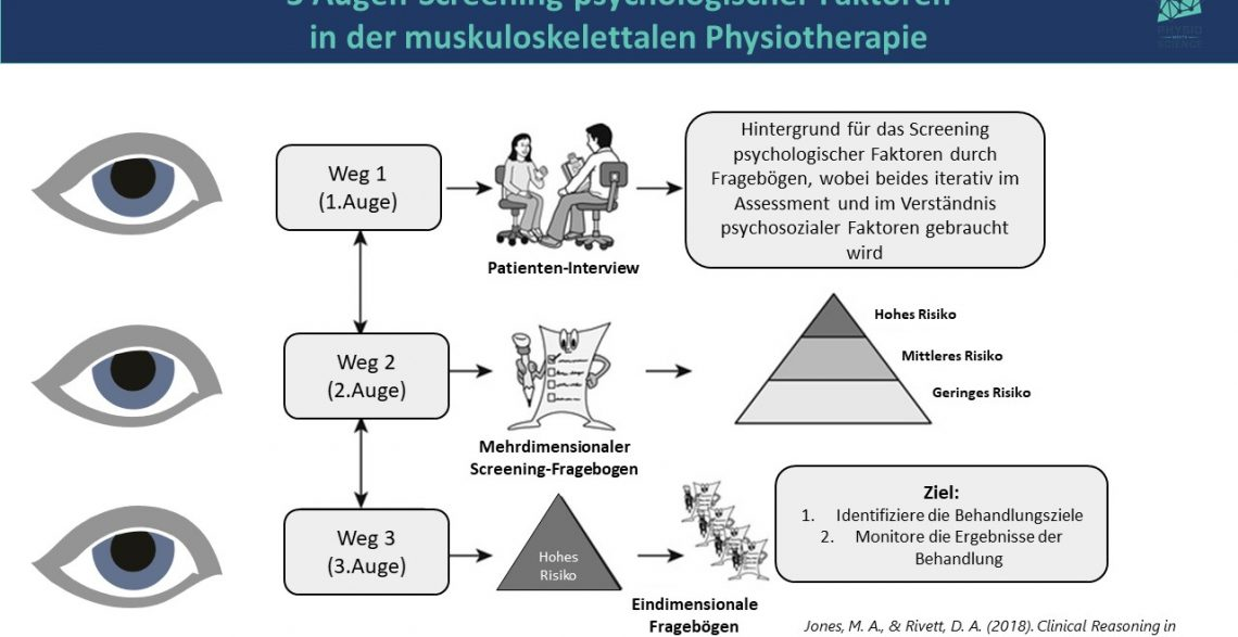 3 Augen-Screening psychologischer Faktoren  in der muskuloskelettalen Physiotherapie