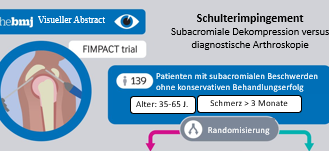 Schulterimpingement Subacromiale Dekompression versus diagnostische Arthroskopie